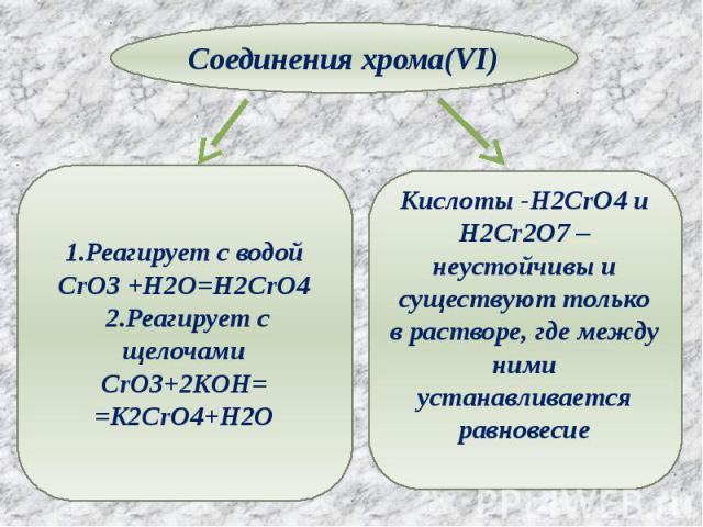 Соединения хрома(VI) 1.Реагирует с водойCrO3 +H2O=H2CrO4 2.Реагирует с щелочамиCrO3+2KOH==K2CrO4+H2O Кислоты -H2CrO4 и H2Cr2O7 –неустойчивы и существуют только в растворе, где между ними устанавливается равновесие