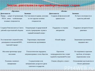 Анализ деятельности противоборствующих сторон