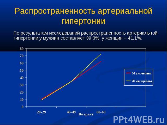 Распространенность артериальной гипертонии По результатам исследований распространенность артериальной гипертонии у мужчин составляет 39,3%, у женщин – 41,1%.