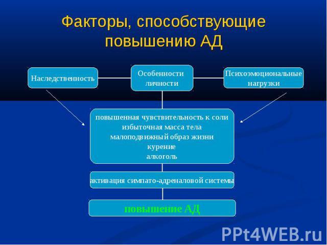 Факторы, способствующие повышению АД