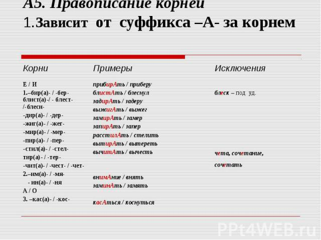 А5. Правописание корней 1.Зависит от суффикса –А- за корнем