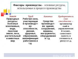 Факторы производства - основные ресурсы, используемые в процессе производства