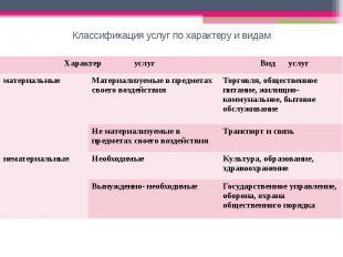 Классификация услуг по характеру и видам