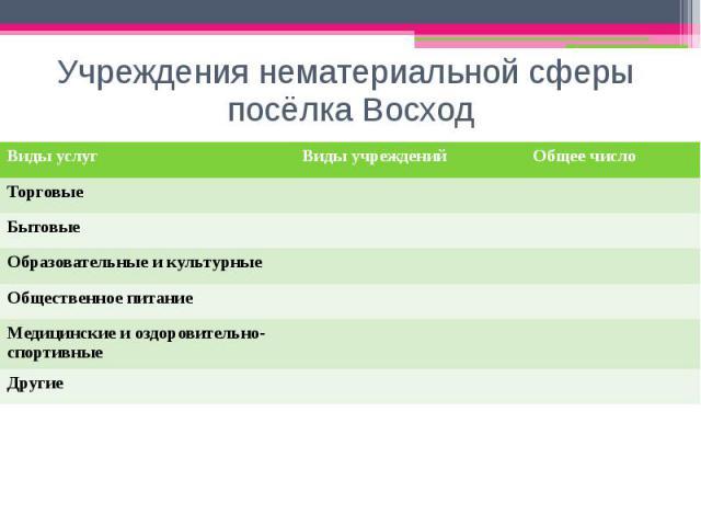 Учреждения нематериальной сферы посёлка Восход