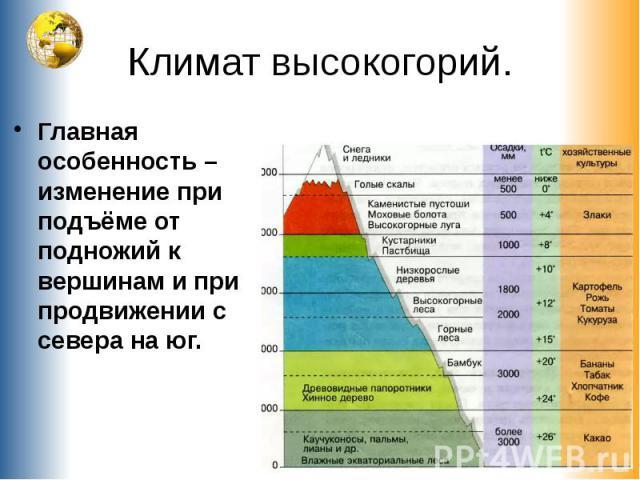 Климат высокогорий. Главная особенность – изменение при подъёме от подножий к вершинам и при продвижении с севера на юг.