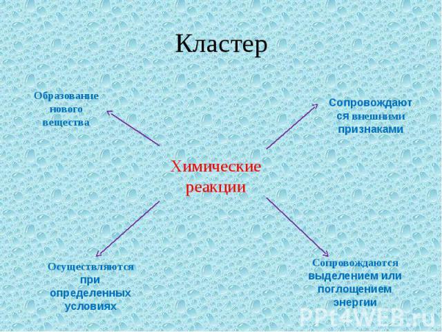 Кластер Образование нового вещества Осуществляются при определенных условиях Химические реакции Сопровождаются внешними признаками Сопровождаются выделением или поглощениемэнергии