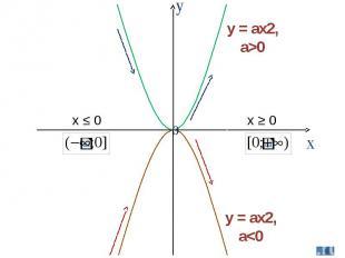 y = ax2, a>0 y = ax2, a