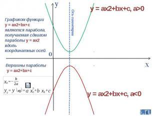Графиком функции y = ax2+bx+c является парабола, получаемая сдвигом параболы y =