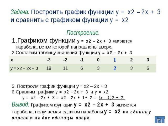 Задача: Построить график функции y = x2 – 2x + 3 и сравнить с графиком функции y = x2 Построение.Графиком функции y = x2 – 2x + 3 является парабола, ветви которой направлены вверх.Составим таблицу значений функции y = x2 – 2x + 3 Построим график фун…