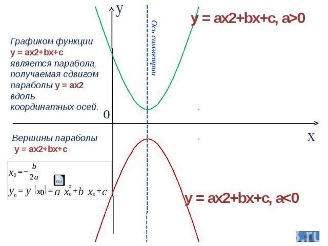 Графиком функции y = ax2+bx+c является парабола, получаемая сдвигом параболы y = ax2 вдоль координатных осей. Вершины параболы y = ax2+bx+c Ось симметрии y = ax2+bx+c, a>0 y = ax2+bx+c, a