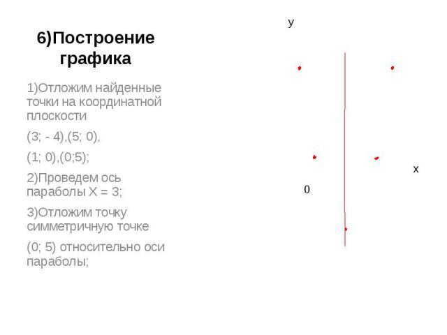 6)Построение графика 1)Отложим найденные точки на координатной плоскости(3; - 4),(5; 0),(1; 0),(0;5); 2)Проведем ось параболы Х = 3;3)Отложим точку симметричную точке(0; 5) относительно оси параболы;