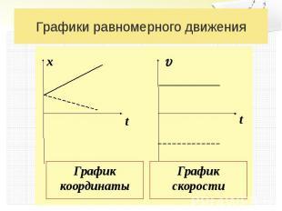 Графики равномерного движения График координаты График скорости