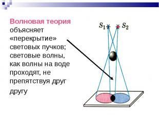 Волновая теория объясняет «перекрытие» световых пучков; световые волны, как волн