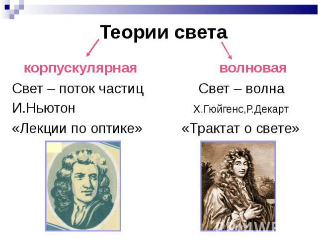 Теории света корпускулярная волновая Свет – поток частиц Свет – волнаИ.Ньютон Х.Гюйгенс,Р.Декарт«Лекции по оптике» «Трактат о свете»