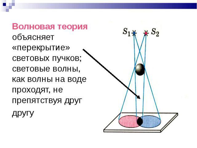 Волновая теория объясняет «перекрытие» световых пучков; световые волны, как волны на воде проходят, не препятствуя друг другу