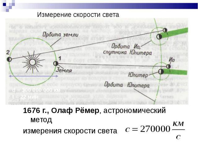 1676 г., Олаф Рёмер, астрономический методизмерения скорости света