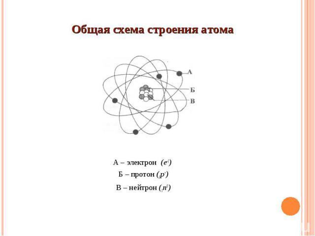 А – электрон (e-1) Б – протон (1р+) В – нейтрон (1n0)