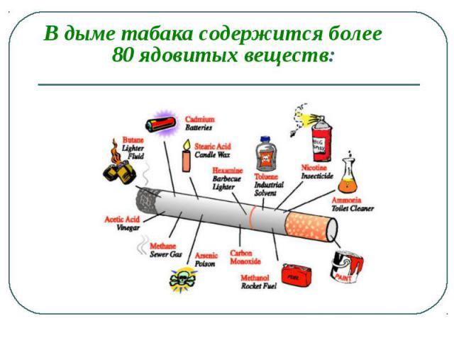 В дыме табака содержится более 80 ядовитых веществ: В дыме табака содержится более 80 ядовитых веществ: