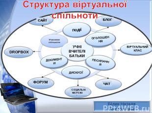 Структура віртуальної спільноти