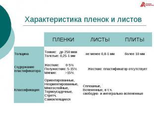 Характеристика пленок и листов