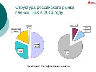 Структура российского рынка пленок ПВХ в 2013 году