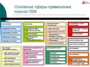 Основные сферы применения пленок ПВХ