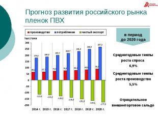 Прогноз развития российского рынка пленок ПВХ