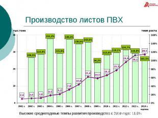 Производство листов ПВХ