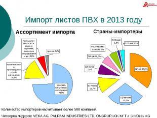 Импорт листов ПВХ в 2013 году