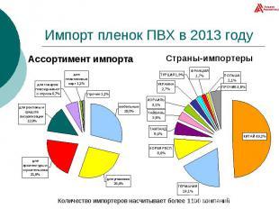 Импорт пленок ПВХ в 2013 году