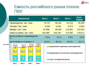 Емкость российского рынка пленок ПВХ