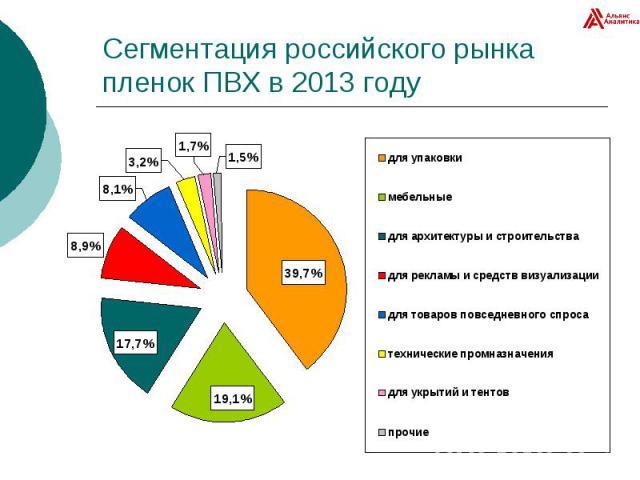 Сегментация российского рынка пленок ПВХ в 2013 году