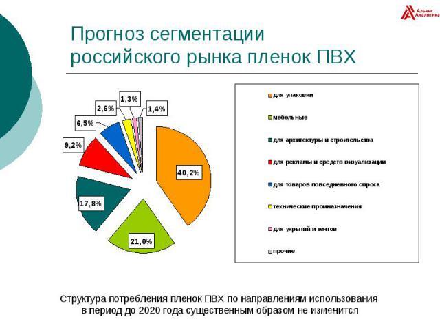 Прогноз сегментации российского рынка пленок ПВХ