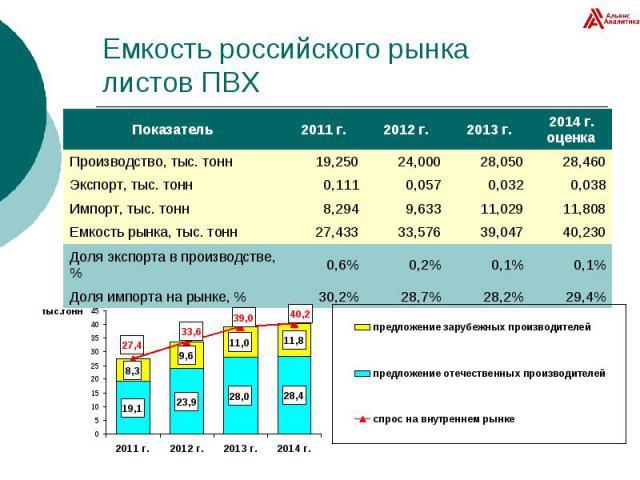 Емкость российского рынка листов ПВХ