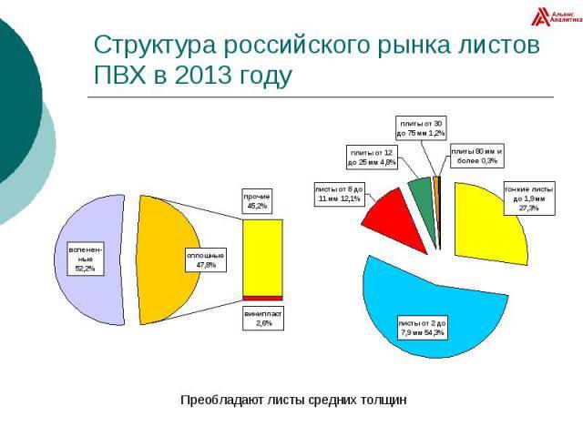 Структура российского рынка листов ПВХ в 2013 году