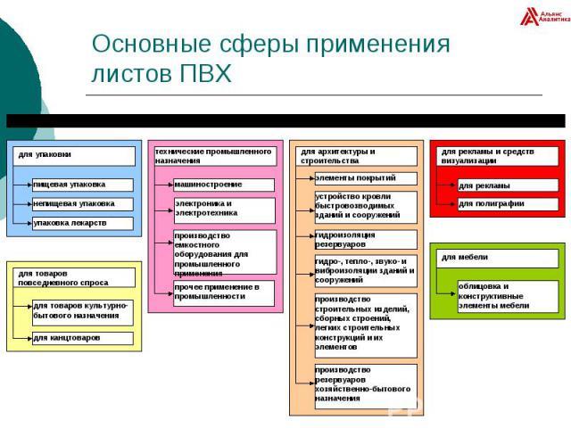 Основные сферы применения листов ПВХ