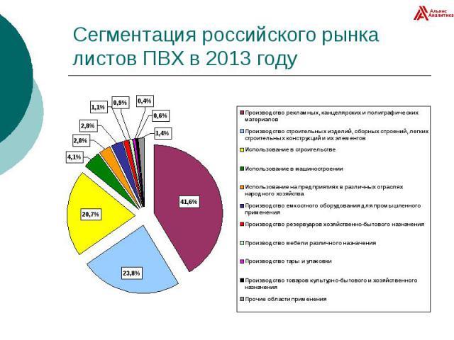 Сегментация российского рынка листов ПВХ в 2013 году