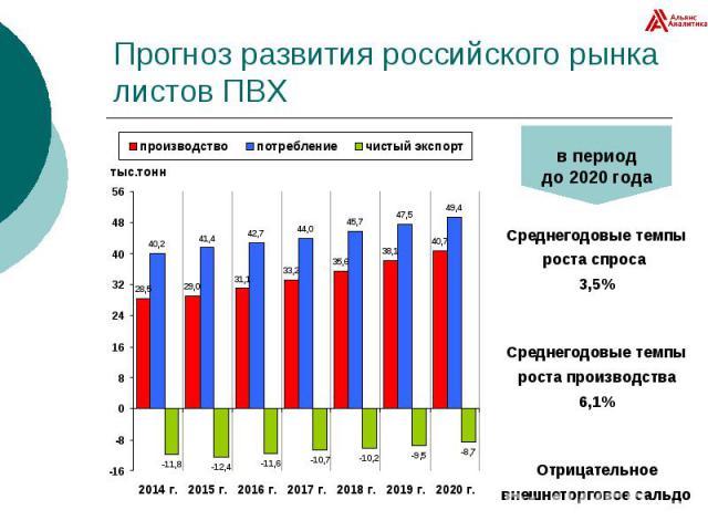 Прогноз развития российского рынка листов ПВХ