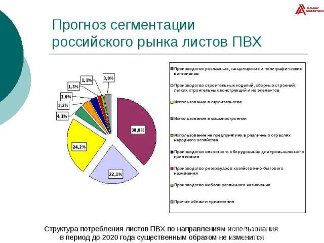 Прогноз сегментации российского рынка листов ПВХ