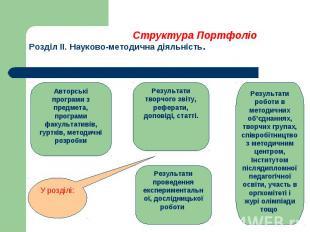 Структура Портфоліо Розділ ІІ. Науково-методична діяльність.