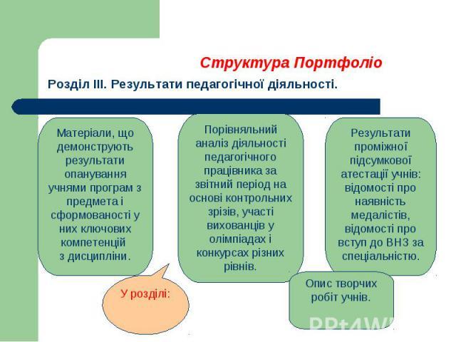 Структура Портфоліо Розділ ІІІ. Результати педагогічної діяльності.