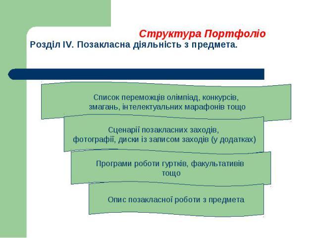 Структура ПортфоліоРозділ IV. Позакласна діяльність з предмета.