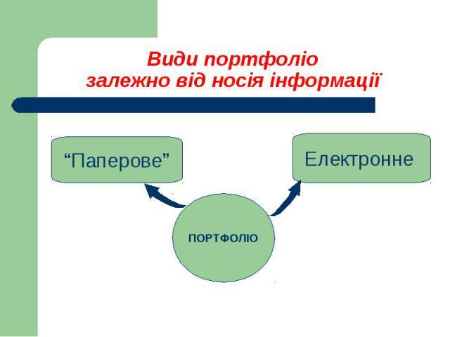 Види портфоліозалежно від носія інформації
