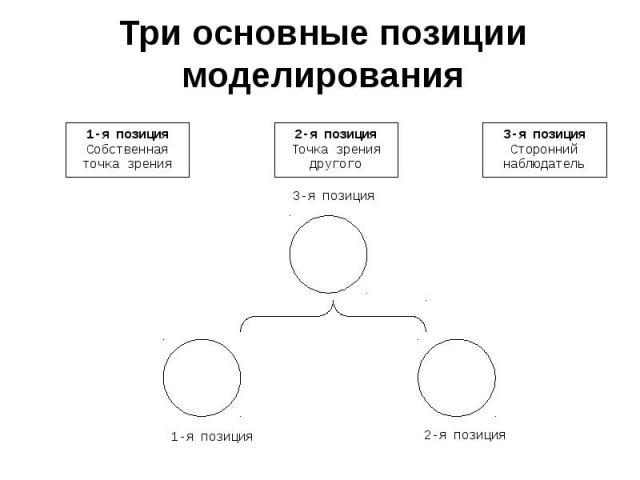 Три основные позиции моделированияВ НЛП выделяются три базовые позиции восприятия, с которых осуществляется сбор и интерпретация информации: первая позиция (собственная точка зрения человека), вторая позиция (восприятие ситуации с точки зрения друго…