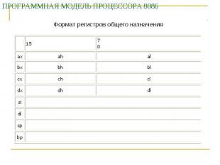 ПРОГРАММНАЯ МОДЕЛЬ ПРОЦЕССОРА 8086 Формат регистров общего назначения