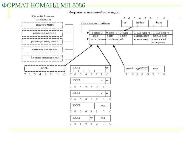 ФОРМАТ КОМАНД МП 8086