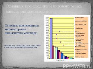 Основные производители мирового рынка винилацетата мономера Celanese (США), Lyon