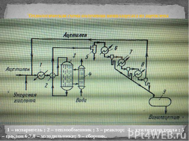 Технологическая схема получения винилацетата из ацетилена