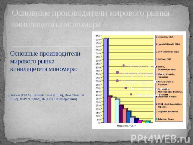 Основные производители мирового рынка винилацетата мономера Celanese (США), Lyondell Basell (США), Dow Chemical (США), DuPont (США), INEOS (Великобритания)