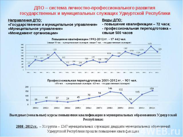 ДПО – система личностно-профессионального развития государственных и муниципальных служащих Удмуртской Республики